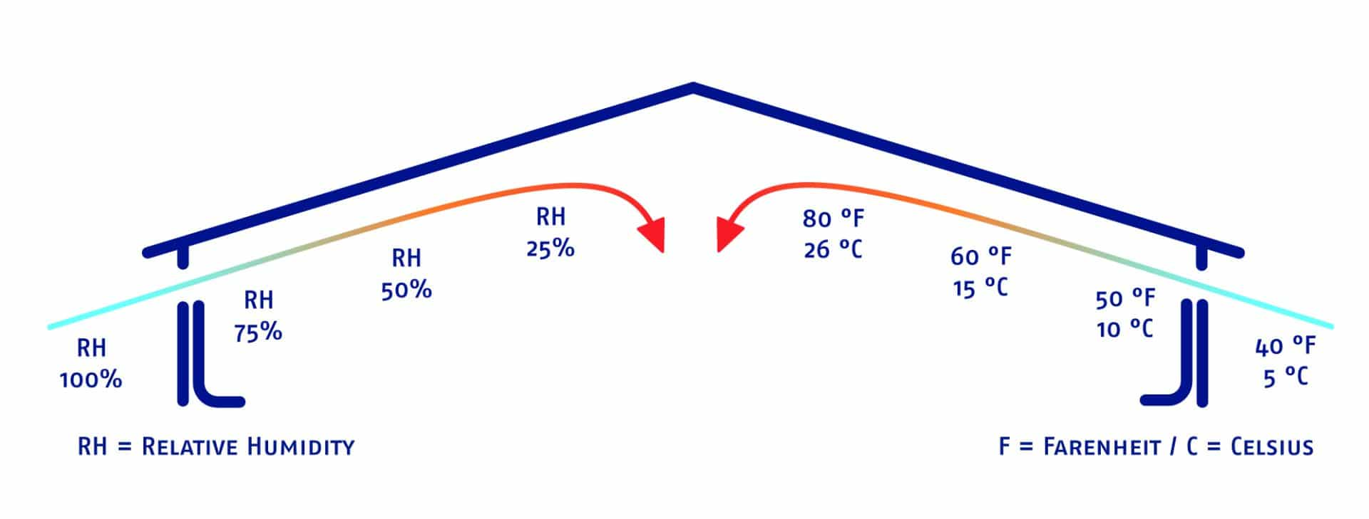 The relation between relative humidity and ventilation explained